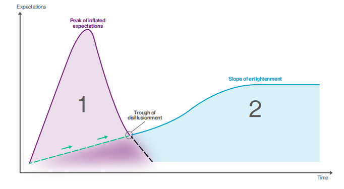 expectations trough of disillusionment enlightenment